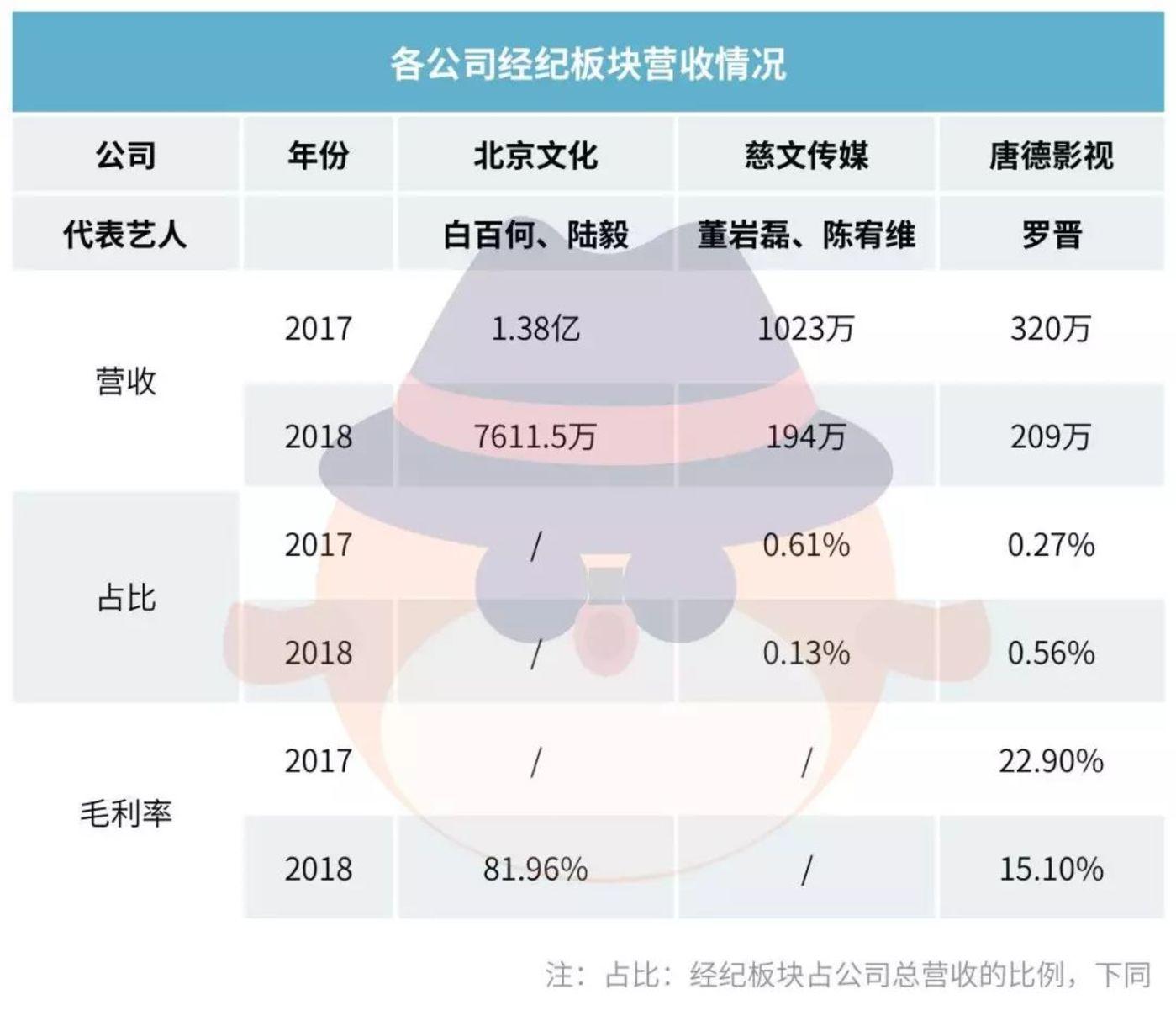 盘点上市公司经纪收入,李易峰胡一天们影响多大?