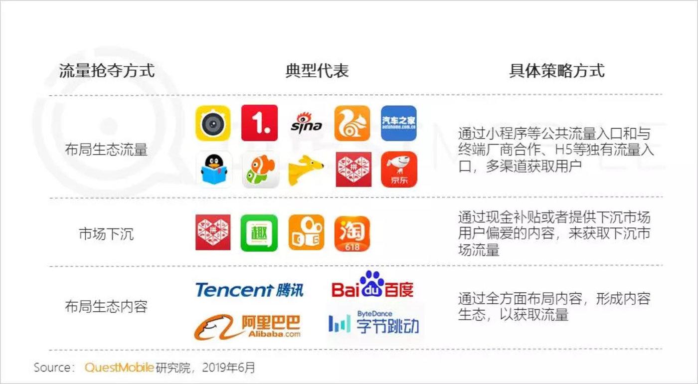 红利枯竭挖掘增长三大流派正式形成,你看好哪个?-CNMOAD 中文移动营销资讯 3