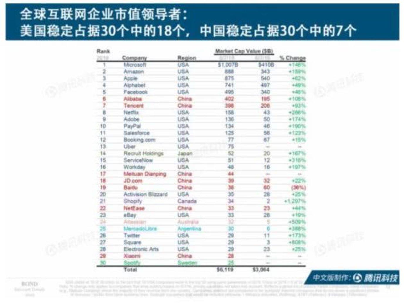 一文读懂互联网女皇报告:30家互联网顶级公司几乎被中美垄断