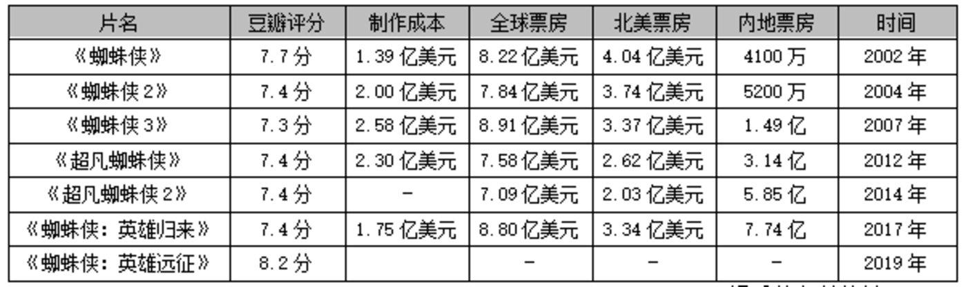 """""""蜘蛛侠""""真人电影票房统计表"""
