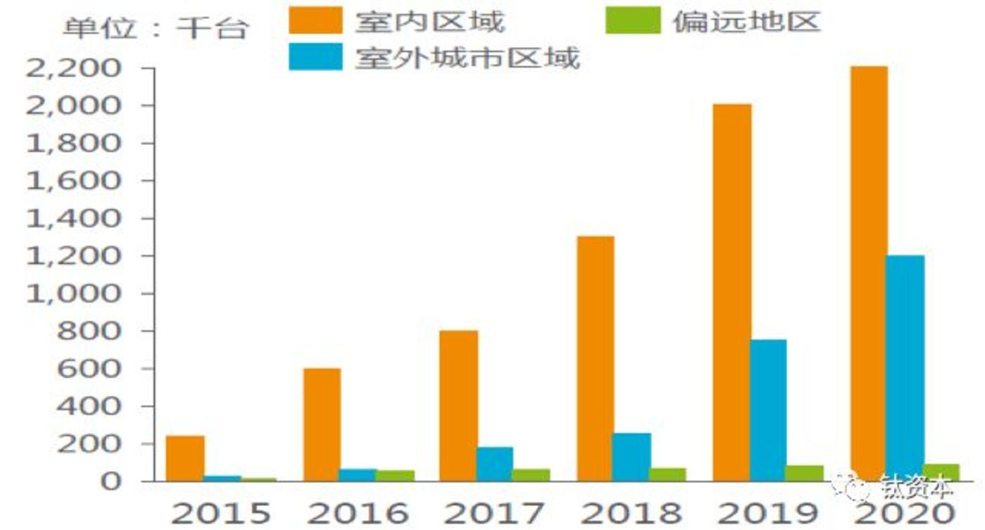 全球公共小基站部署预测:5G将拉动室内小基站数量飞速增长