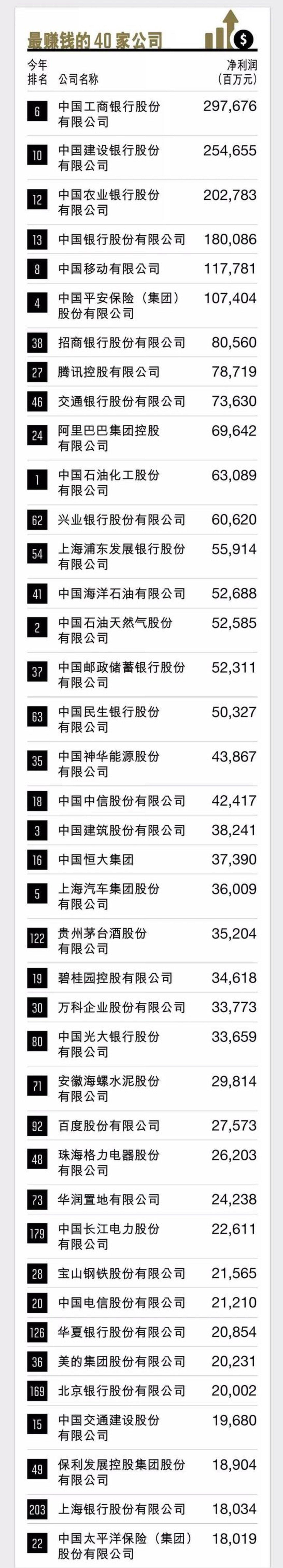 《财富》中国500强排行榜公布,美团、爱奇艺、中兴位列亏损前三 | 钛快讯