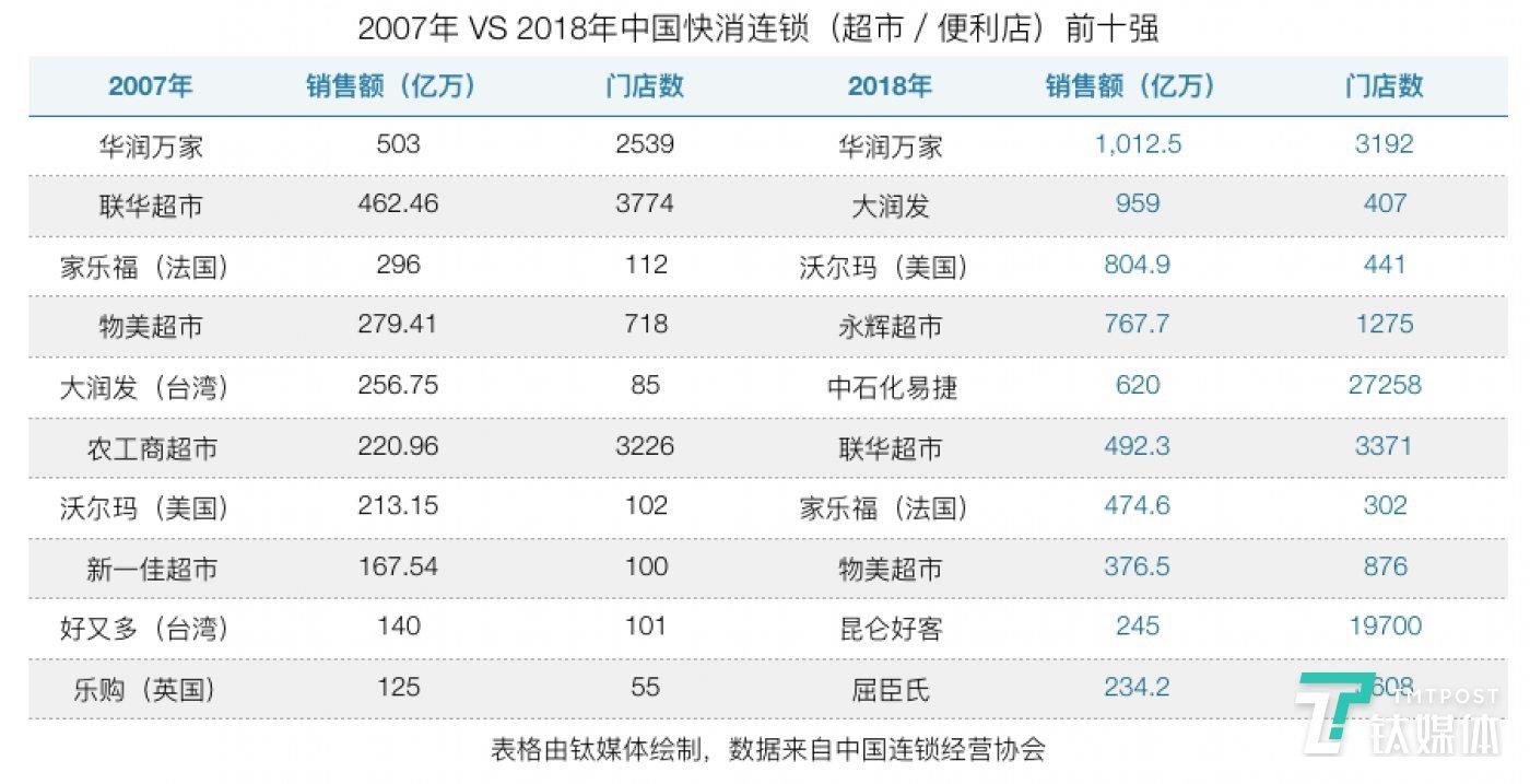 外资零售败退中国   钛媒体封面·八月刊