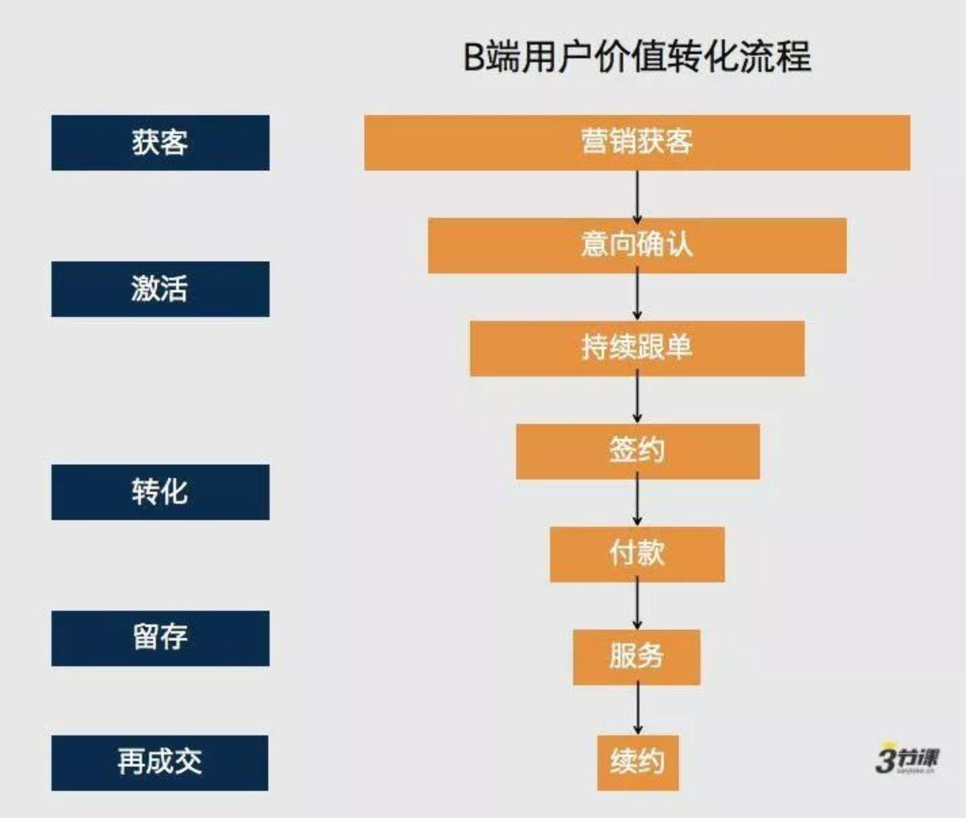 1、3种to b业务类型   to b业务包含了哪些业务类型呢?
