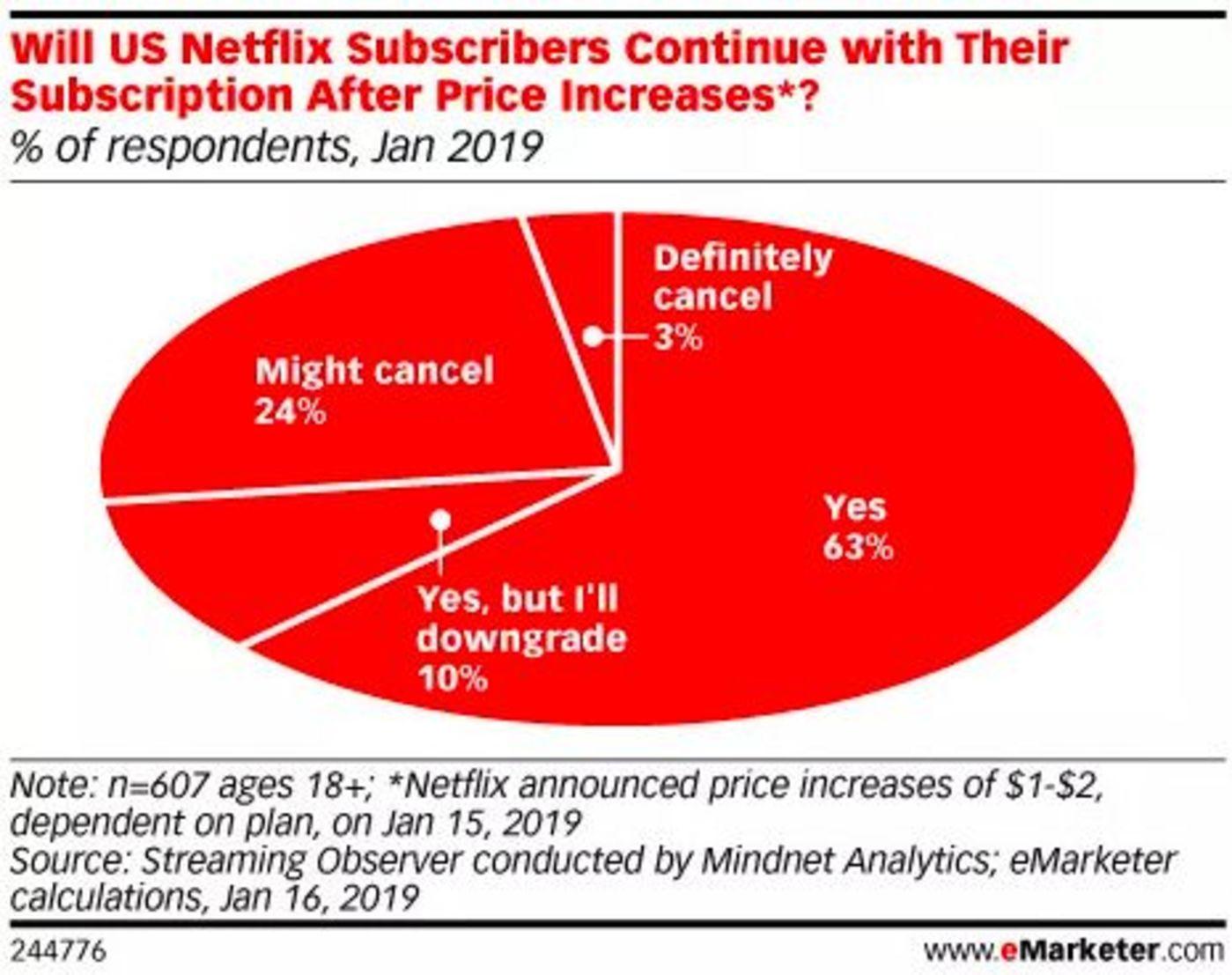 有无广告业务,是年底流媒体大战的重要戏码