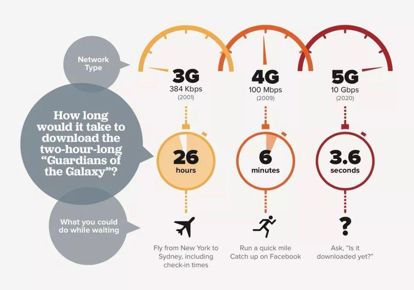 当我们谈5G速度快时,我们在谈论什么?