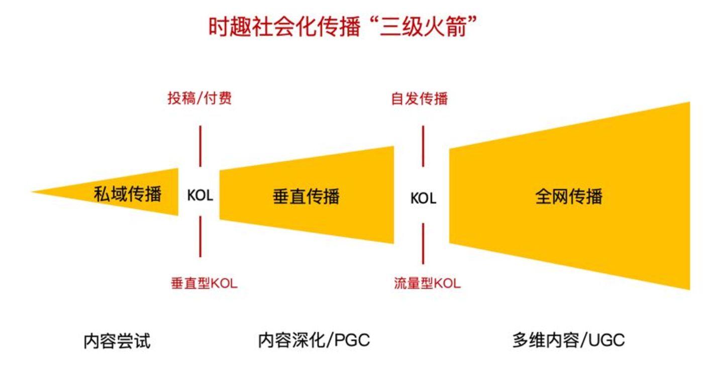 在这次传播过程中有两个重要的传播节点:1、从用户到动作明星(垂直KOL)的破圈;2、从动作明星(垂直KOL)到流量明星(全网KOL)的破圈