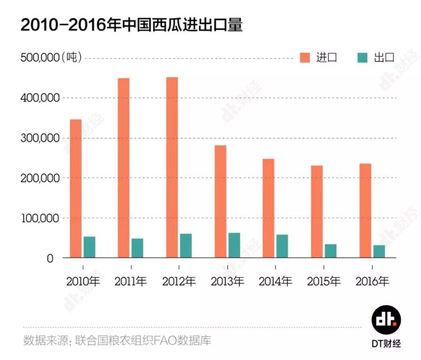 单单中国本国产的巨量西瓜,竟然还不能完全满足本地市场。