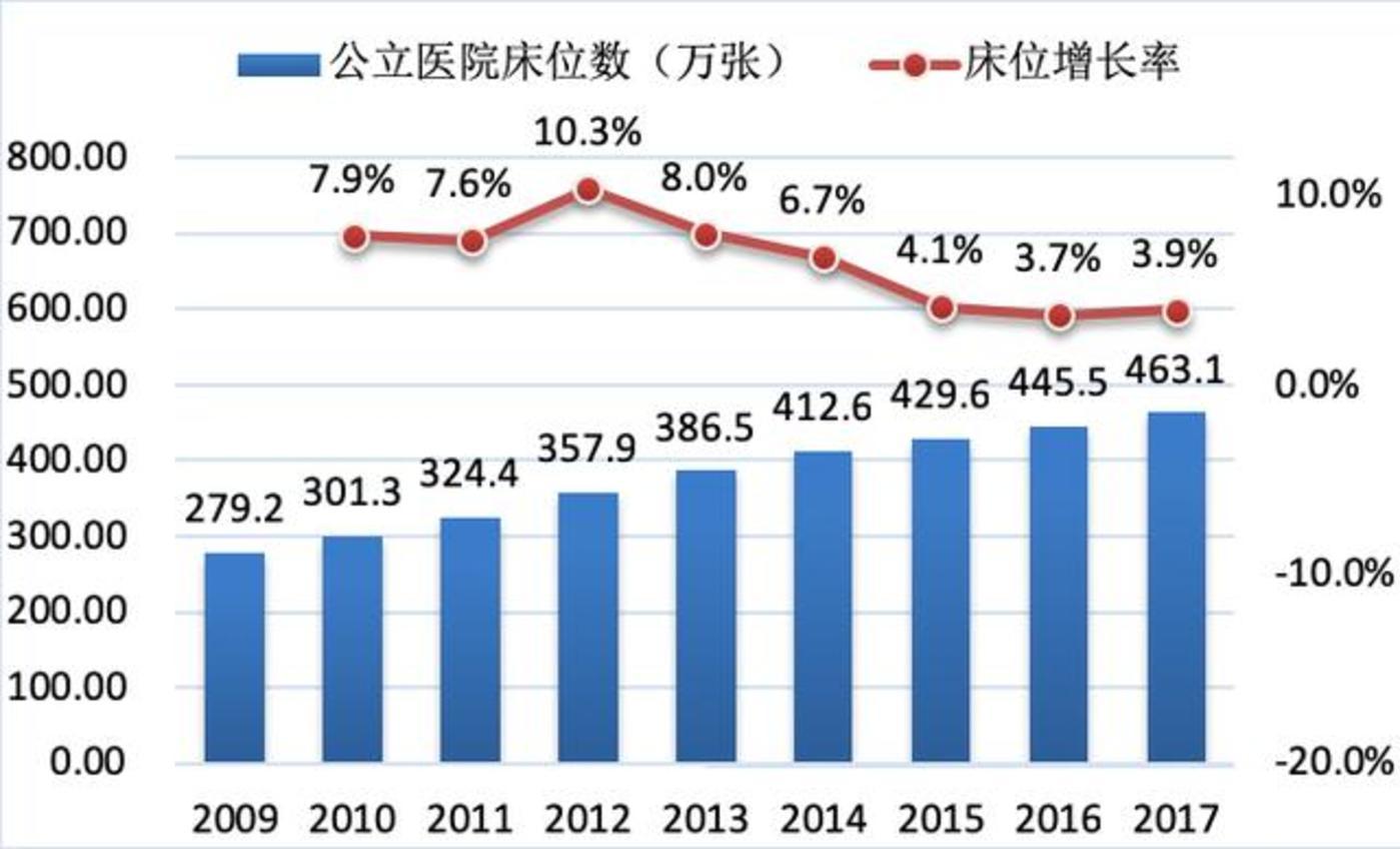 △图1: 2009-2017年公立医院床位数变化数据来源:2010-2018中国卫生健康统计年鉴
