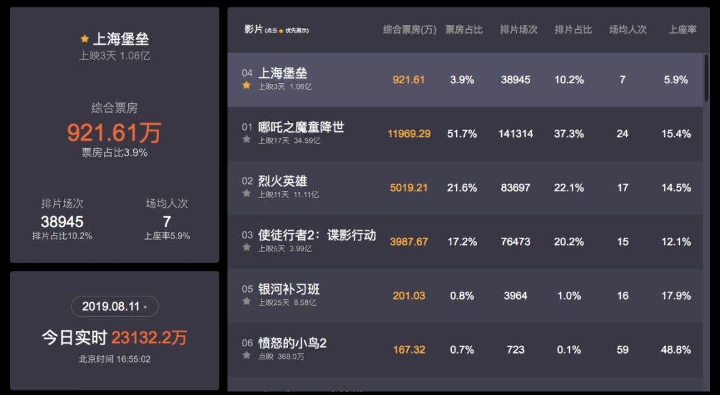 《上海堡垒》票房情况