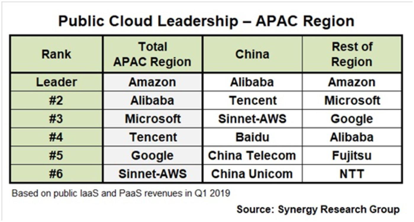 亚太和中国地区公有云排行榜,亚马逊AWS都不容忽视(摘自Synergy)
