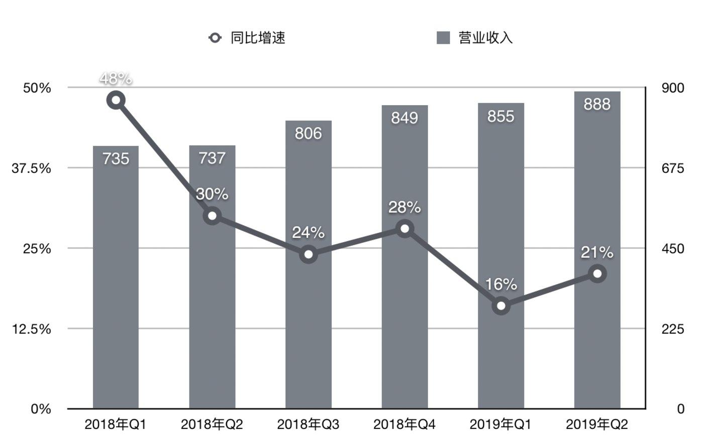 腾讯各季度营业收入及增速