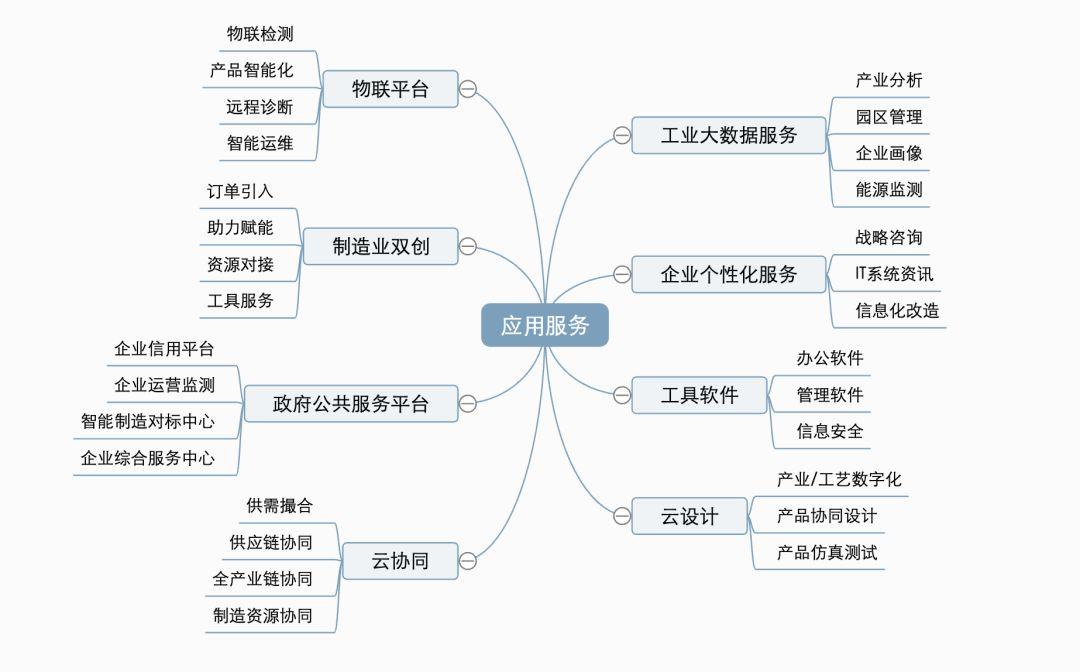 (据腾讯云官网资料整理)