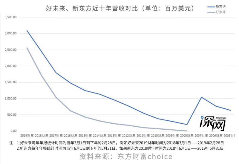 """险些被""""大老哥""""新东方全盘并购的学而思在变身好未来后,逐渐成了新东方最强劲的竞争对手,成长为中国教培行业双巨头之一。"""