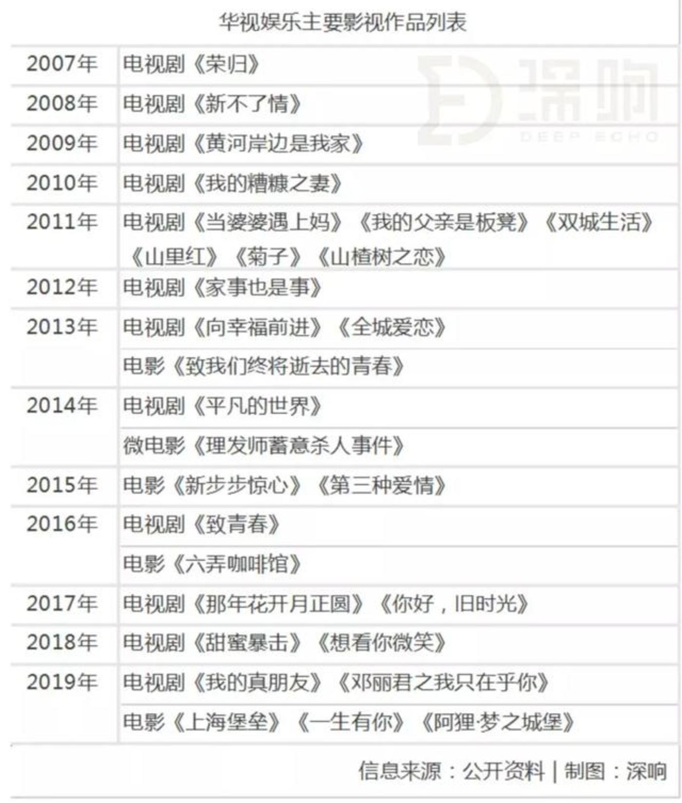 《上海堡垒》背后的资本故事:石油大亨、医院大佬、逐梦IPO