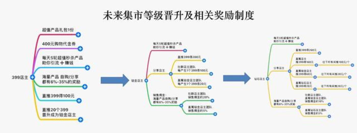 细数S2B2C模式社交电商三宗罪