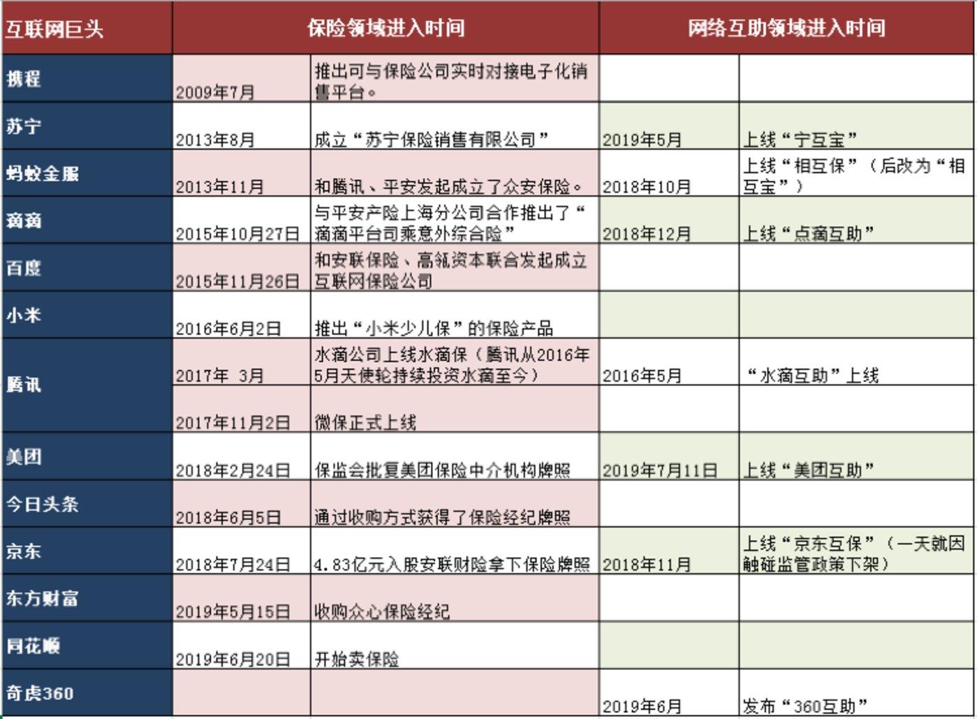 """阿里、京东、美团、滴滴""""厮杀""""网络互助内幕"""