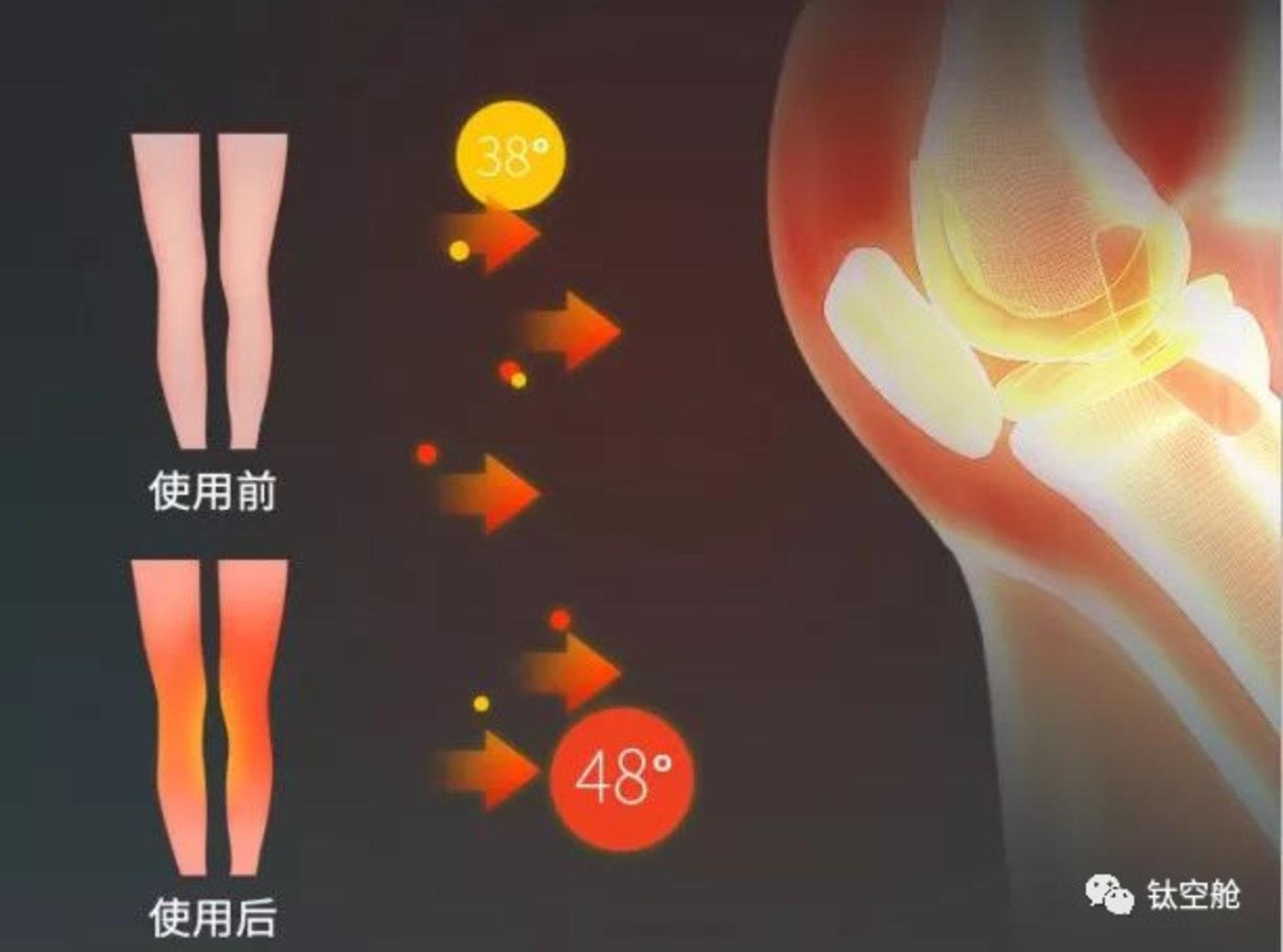 一亿中国人膝盖报废?用这一招抚平疼痛