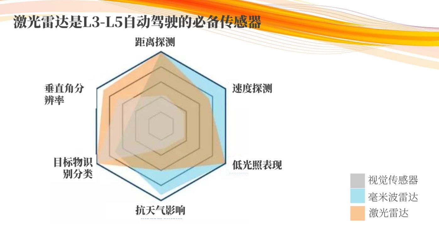 激光雷达是L3-L5必备传感器