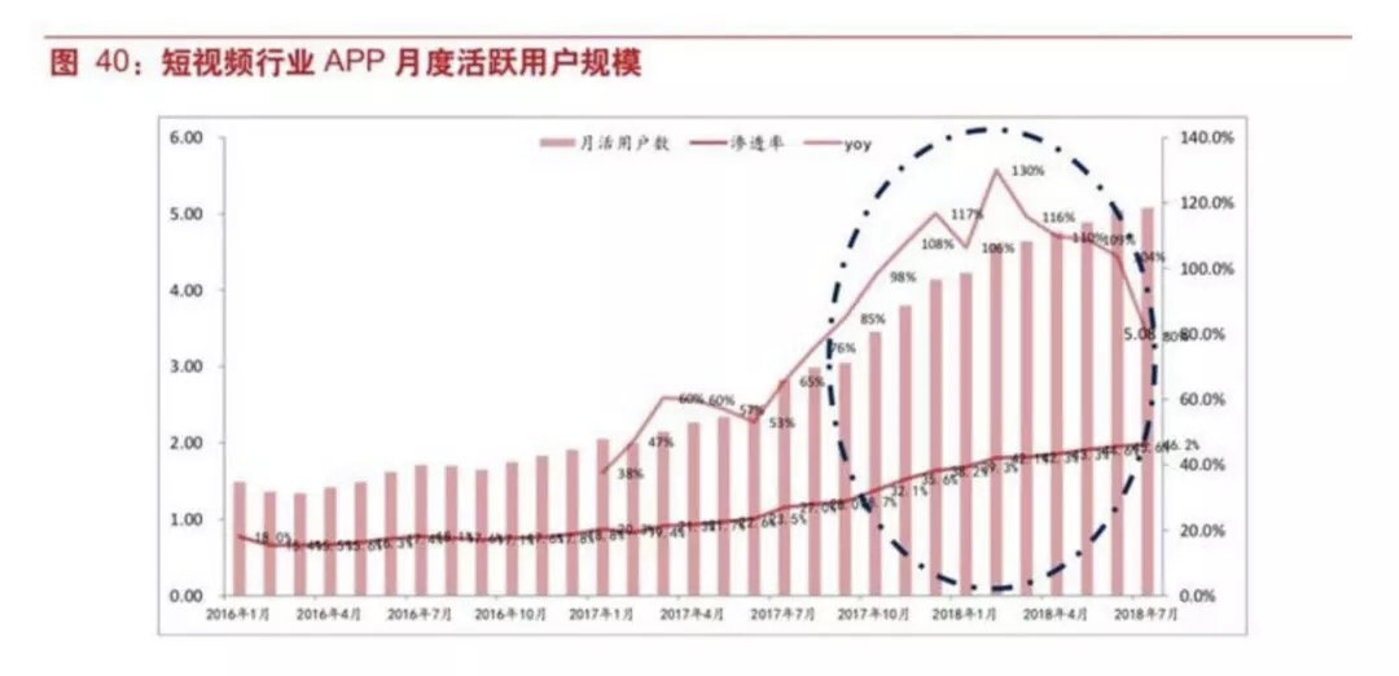 短视频行业用户变化情况,数据来源:东方证券