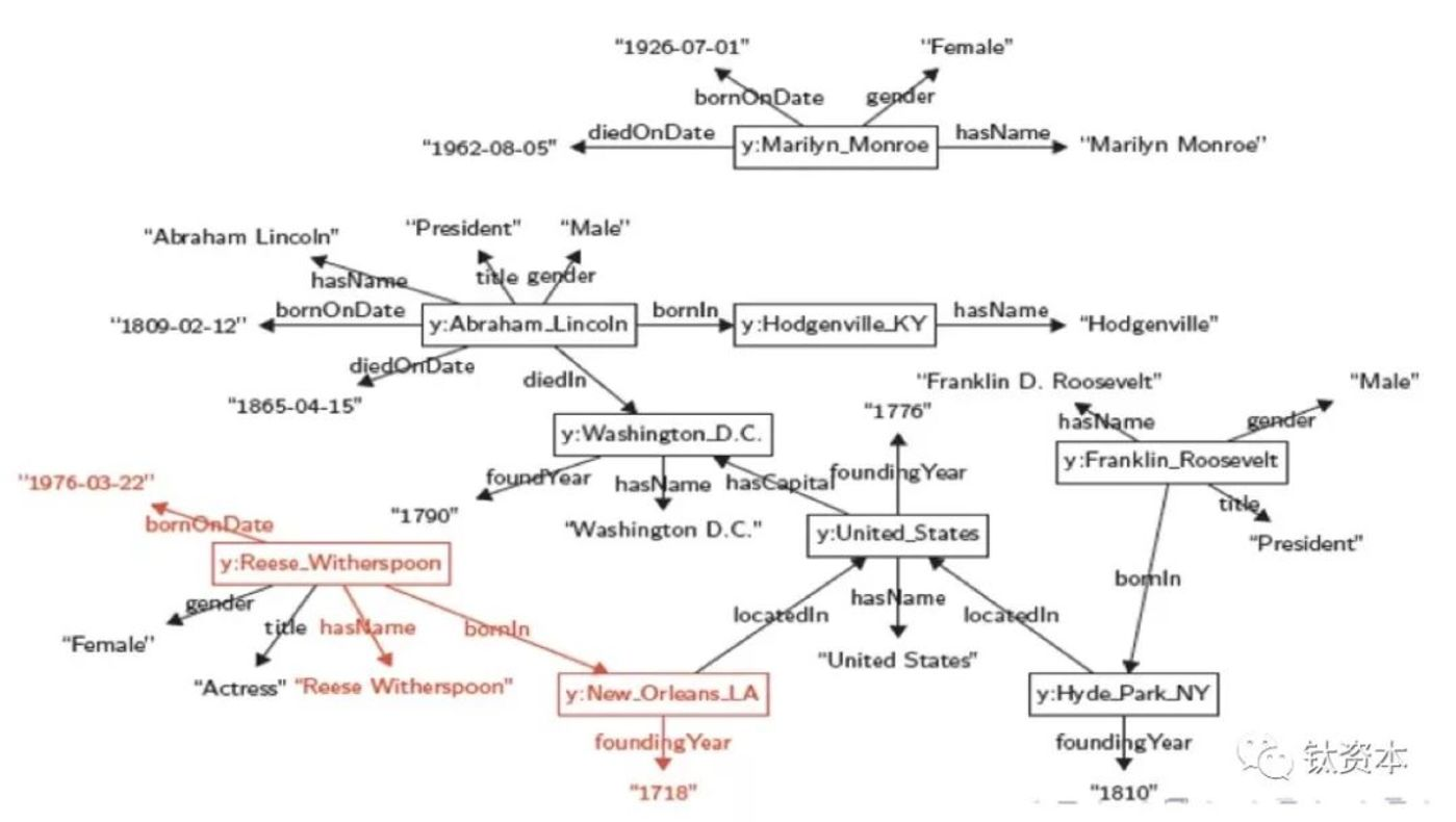 基于RDF的知识图谱表示(北京大学邹磊)