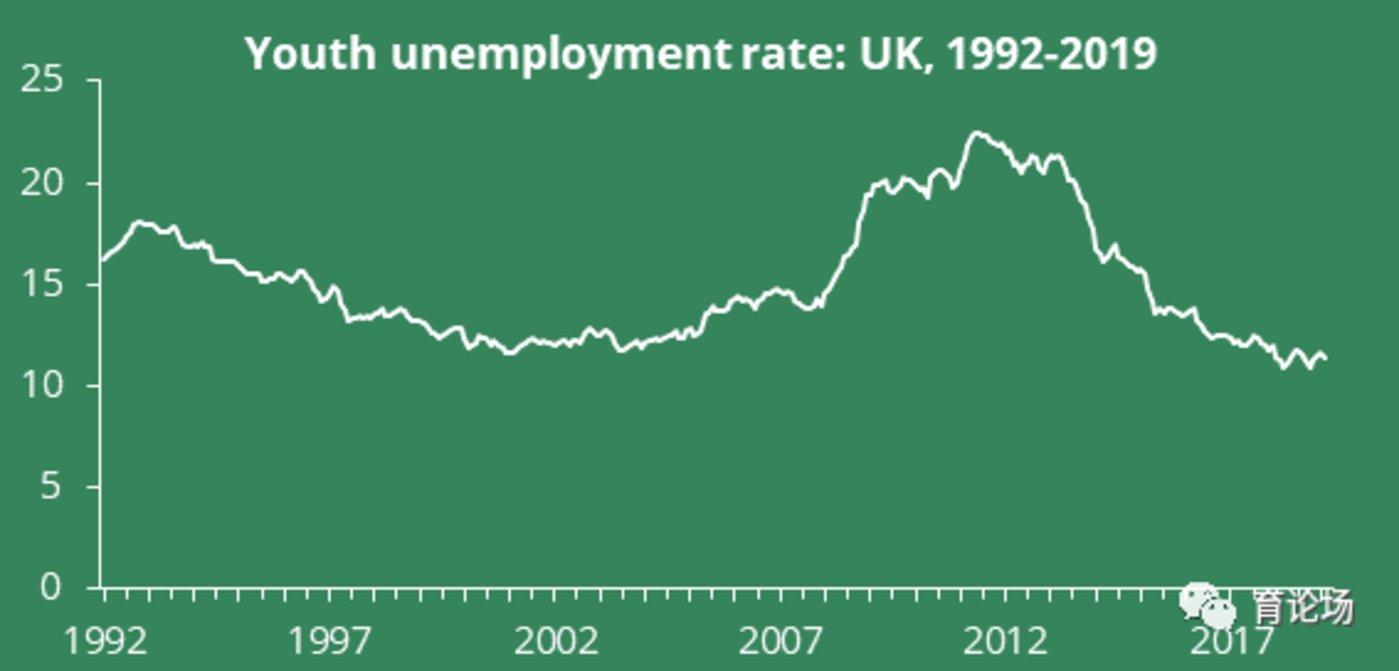 从1992年-2019年,英国16-24岁青年人群失业率变化