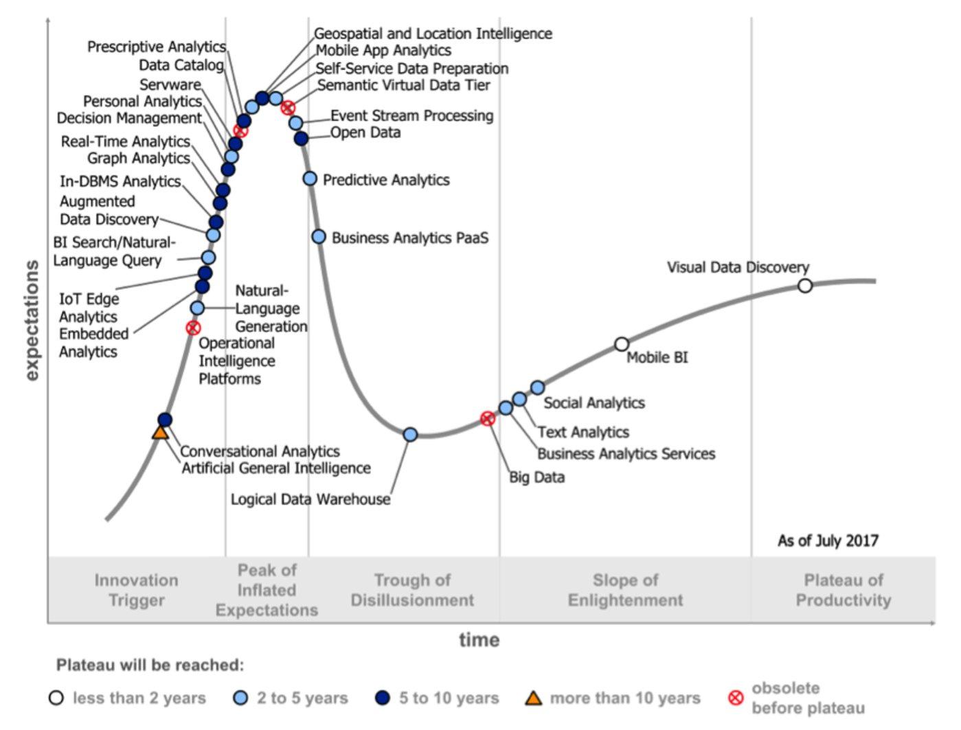 图1- Gartner 2017年分析和商业智能炒作周期
