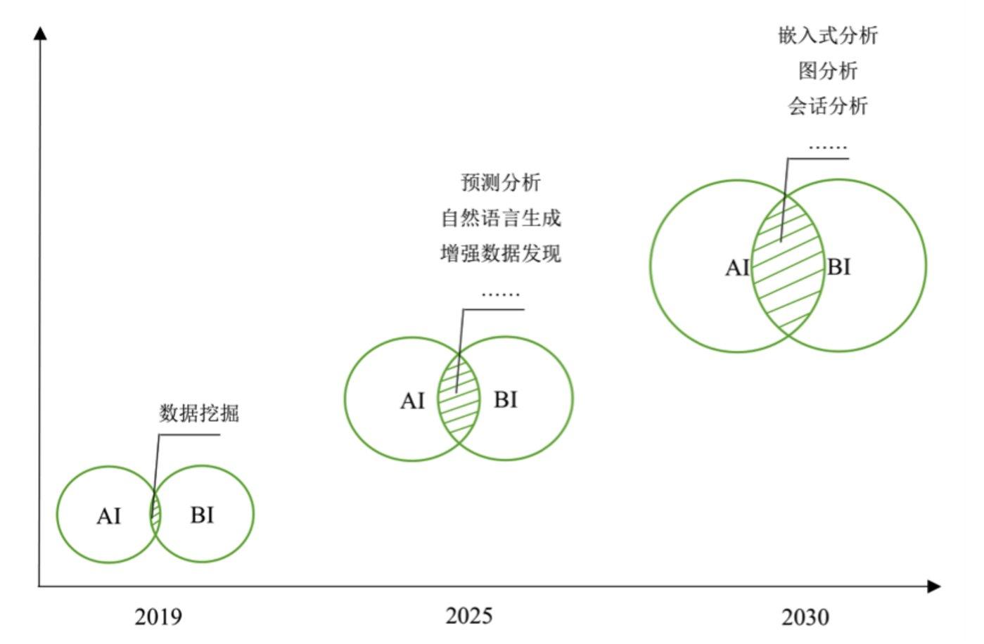 图2-AI+BI的发展现状和趋势