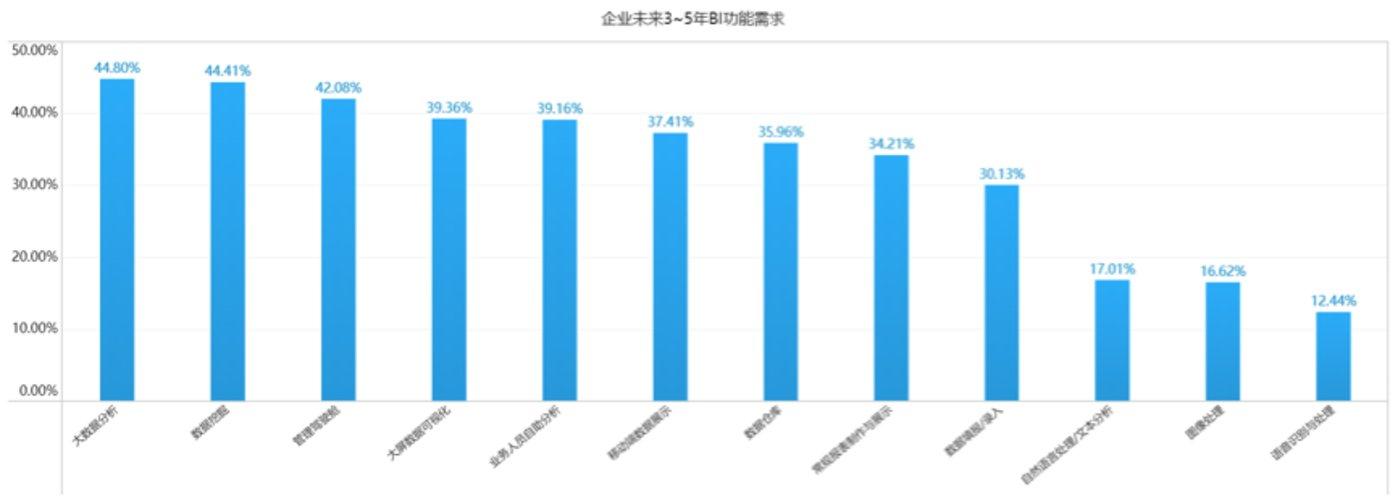 图5-企业未来3~5年BI功能需求