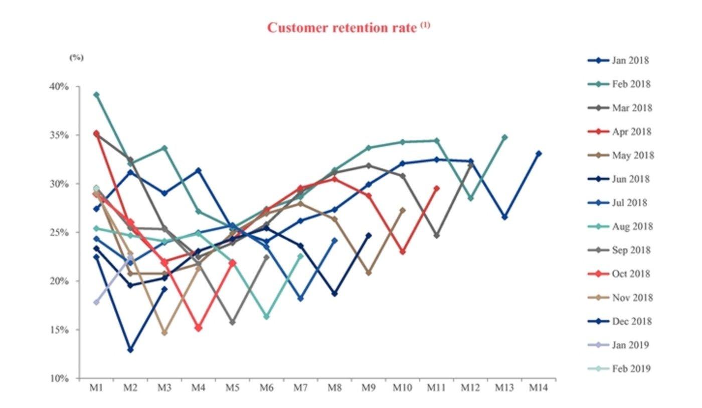 瑞幸招股书中从2018年1月到2019年2月的客户留存率变化