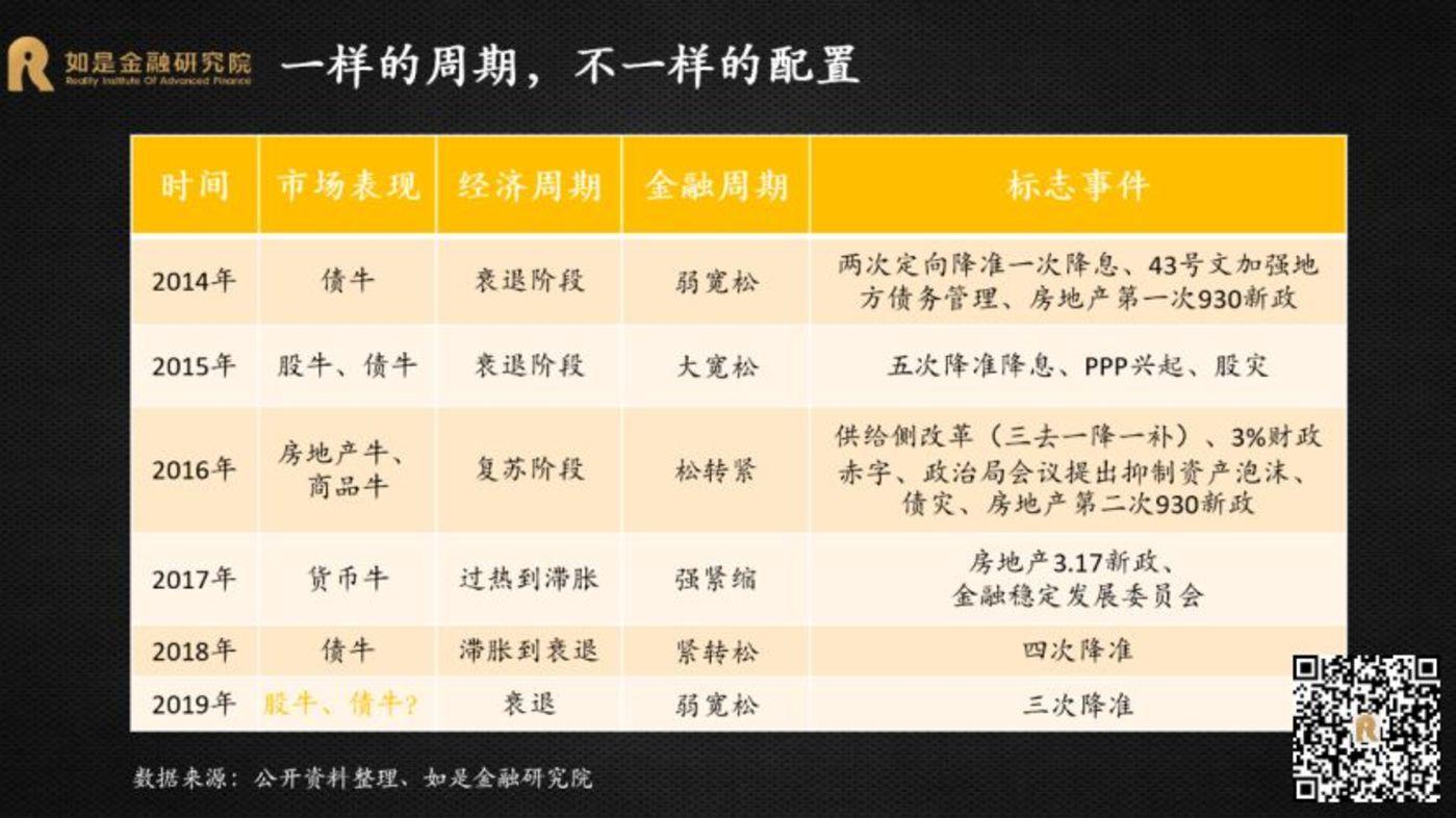 2019下半年,中国经济的5个重大变化