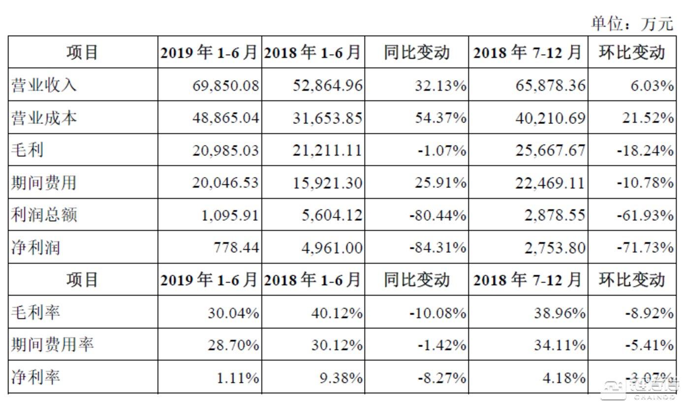 UCloud公司的2019 年1-6 月的主要经营数据及变动情况