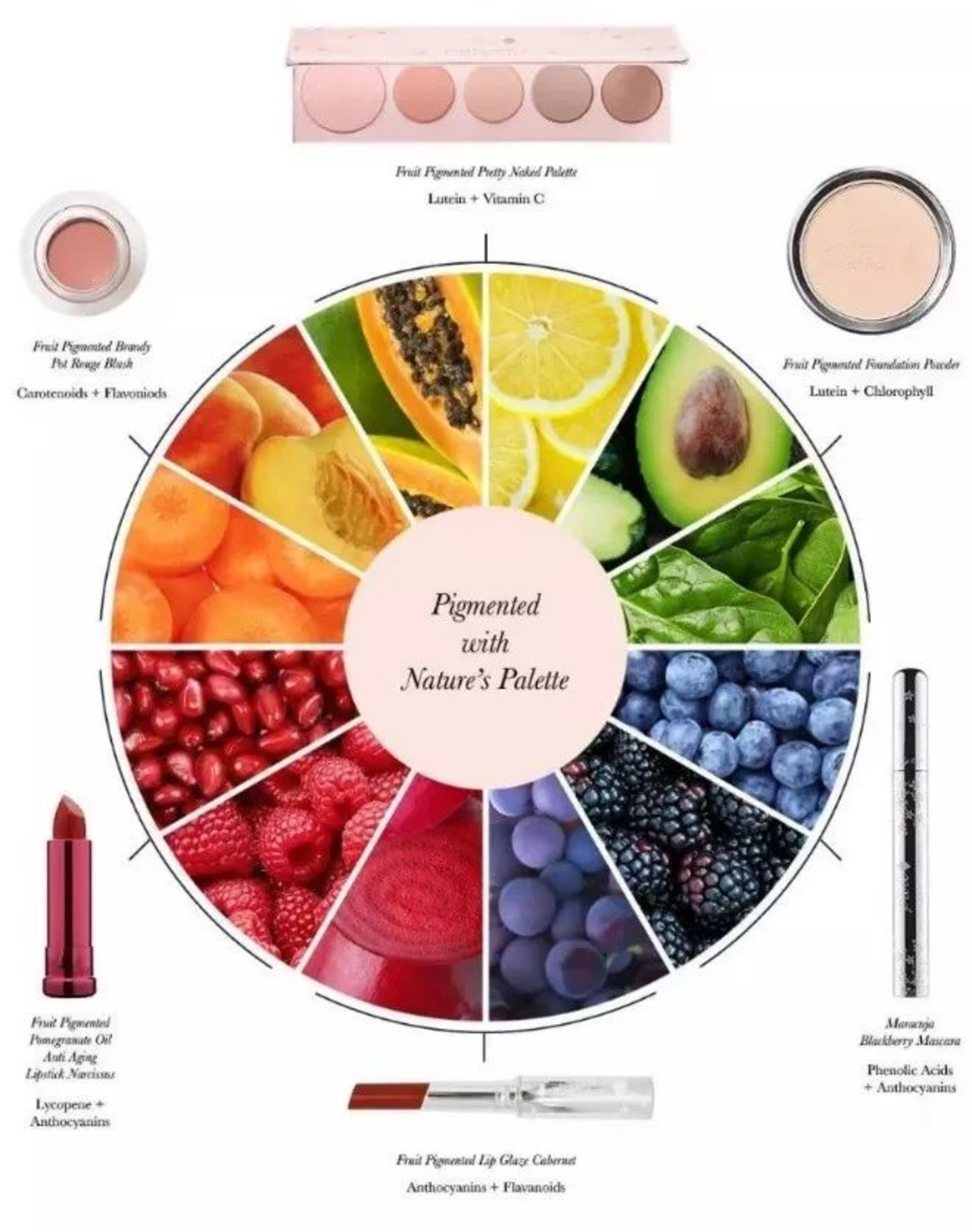 超级水果,美妆品牌的下一个风口?插图26