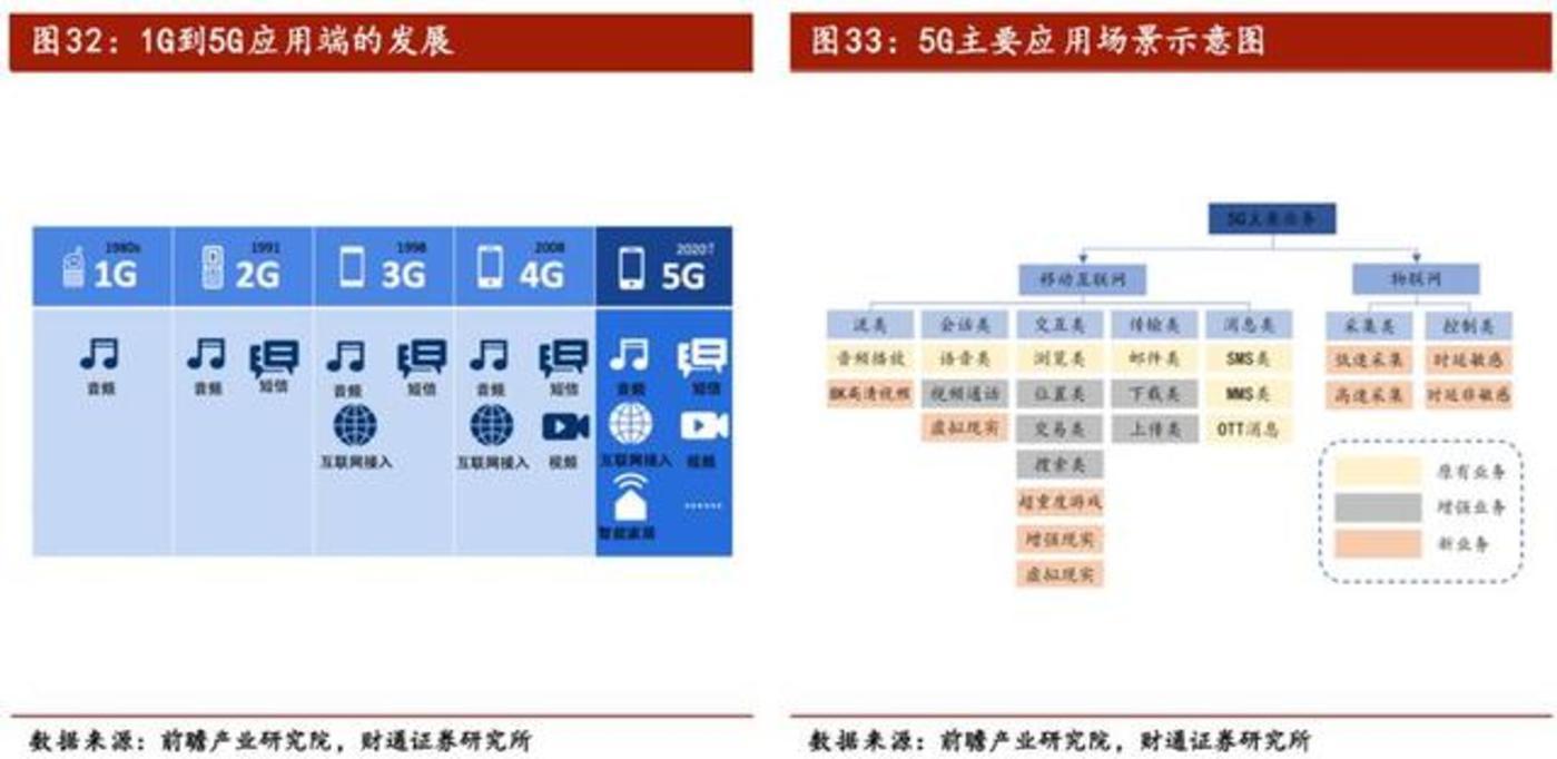 5G将至,商业落地走到哪了?