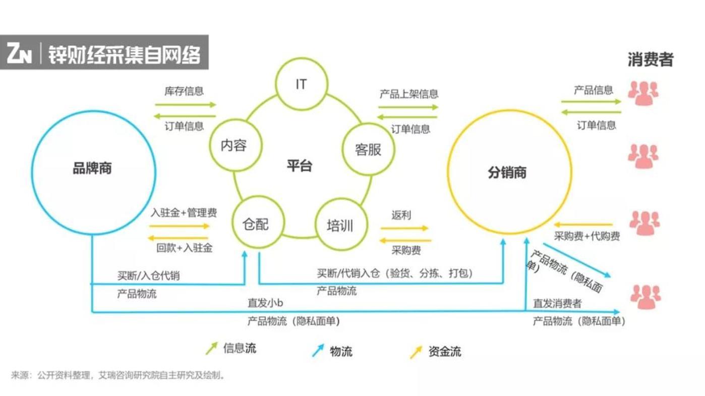 S2B2C商业模式示意图,图片来源于艾瑞咨询