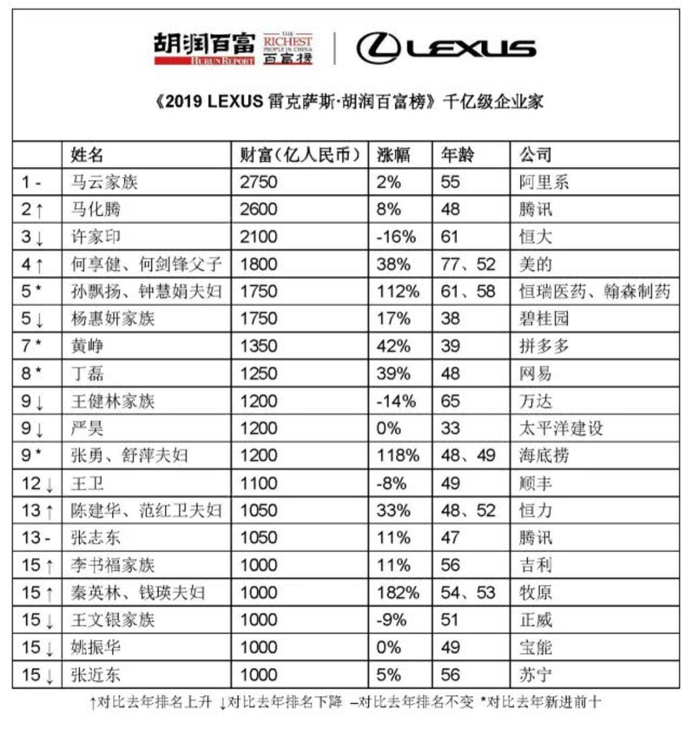 2019胡润百富榜