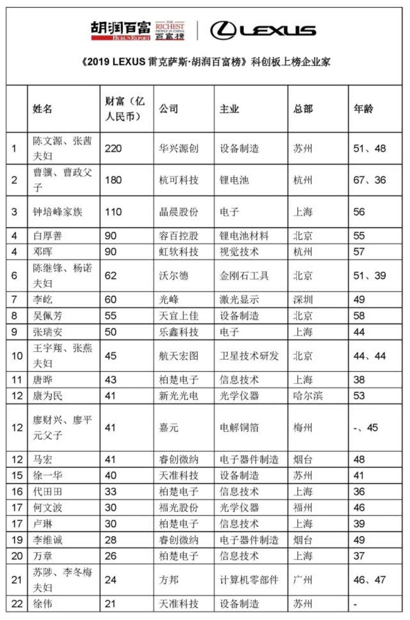 2019胡润百富榜之科创板上榜企业家