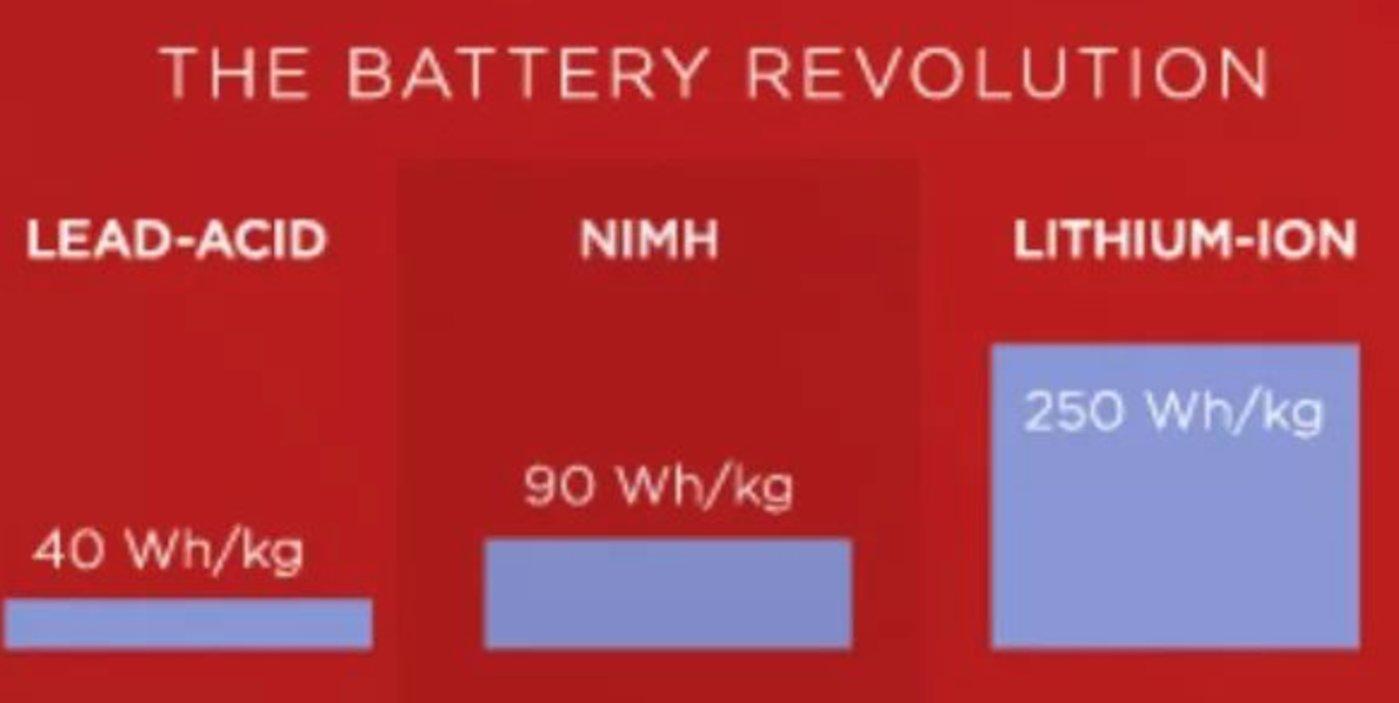 通用EV1第一代使用铅酸蓄电池(能力密度仅为40瓦•时/千克)后续的通用EV1以及Toyota Prius的混合动力汽车使用NIMH电池(能力密度90瓦•时/千克)锂电池能力密度高达250瓦•时/千克,特斯拉Roadster是第一个吃螃蟹的