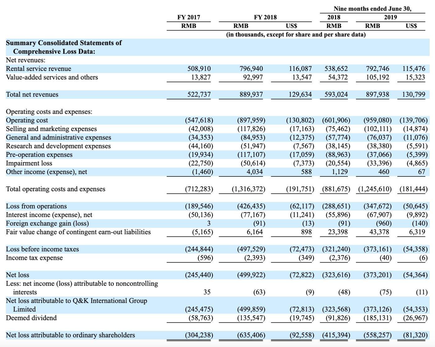 Q&K prospectus financial data