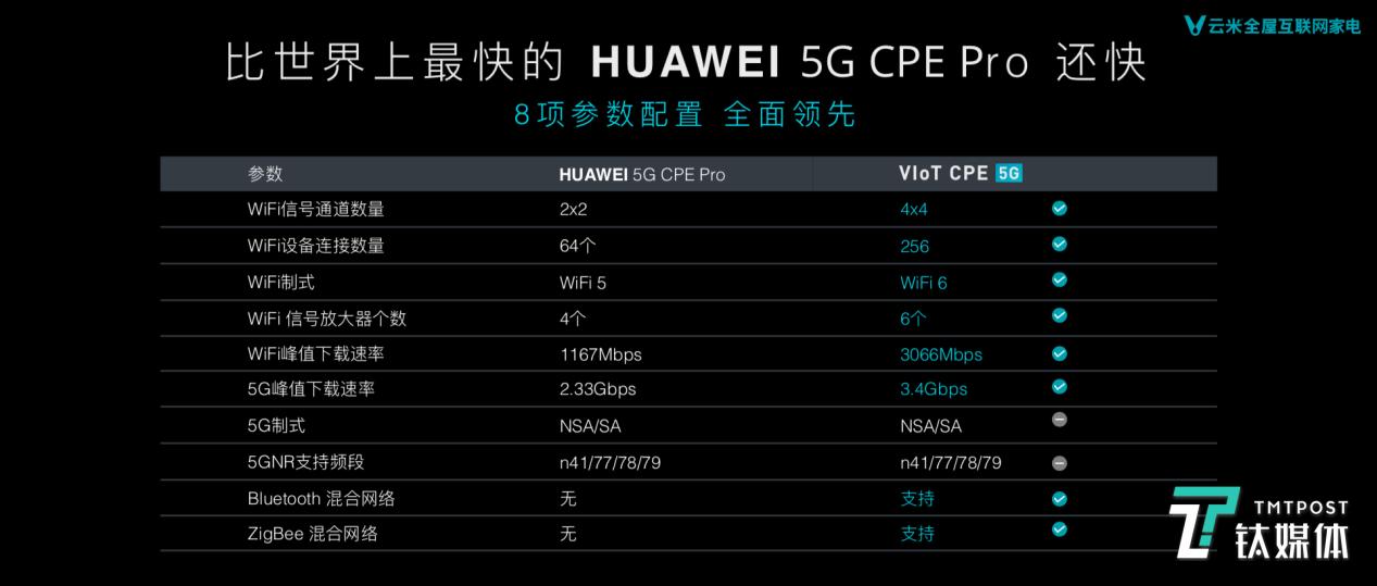 VIoT 5G CPE对比华为的产品