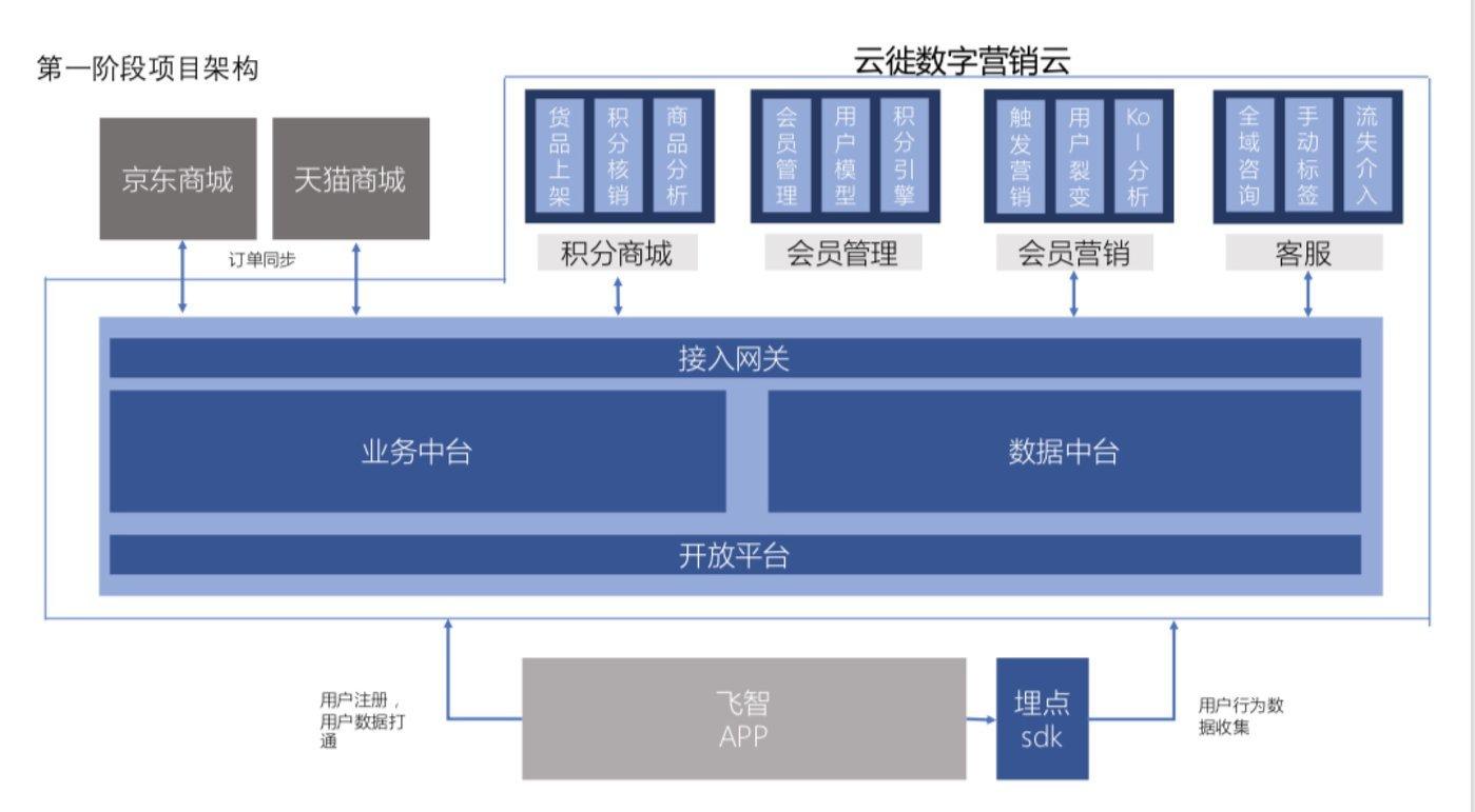 云徙為某客戶搭建的數字中臺營銷架構