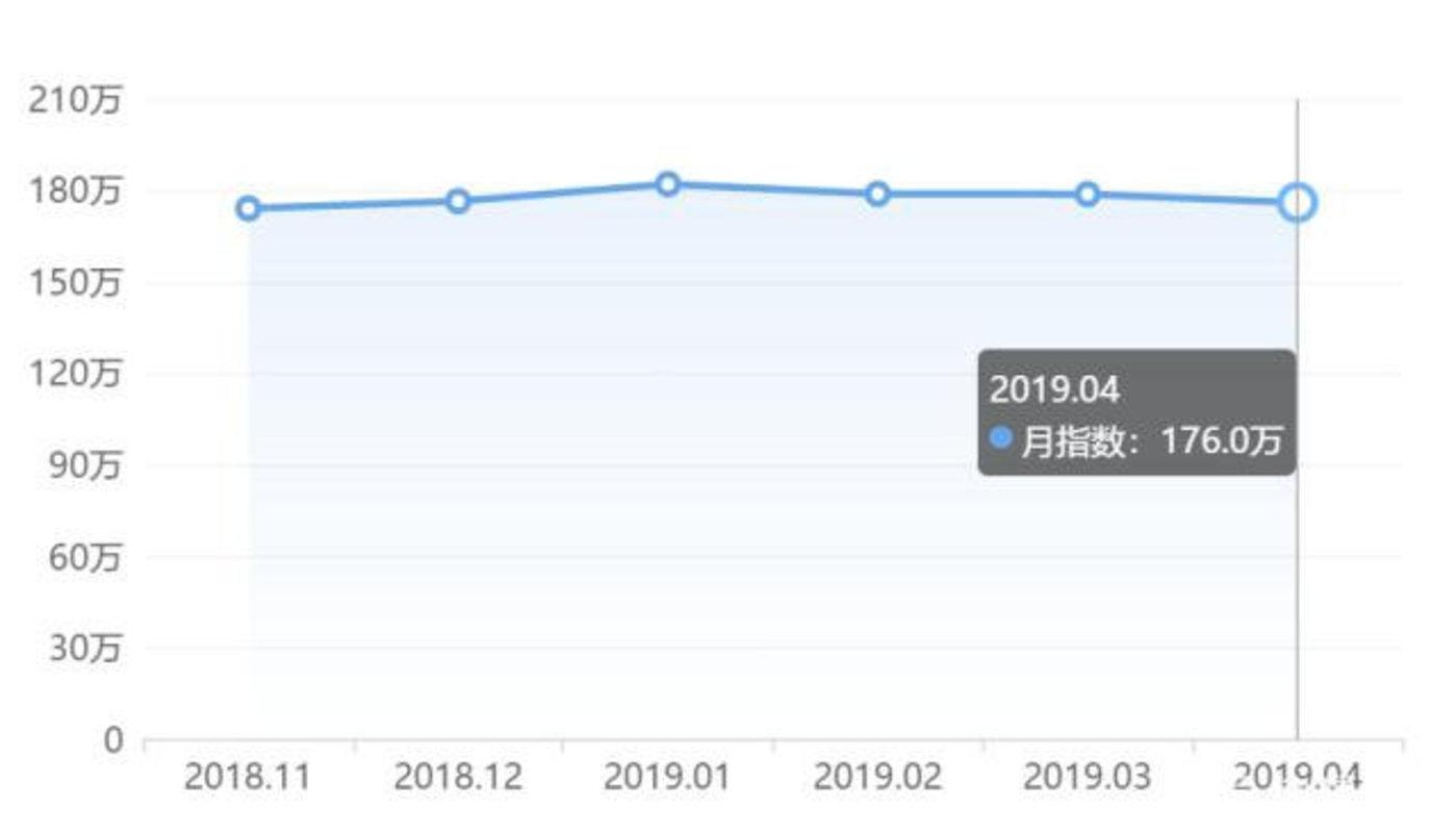 得到App MAU趋势变化,数据来源:易观千帆