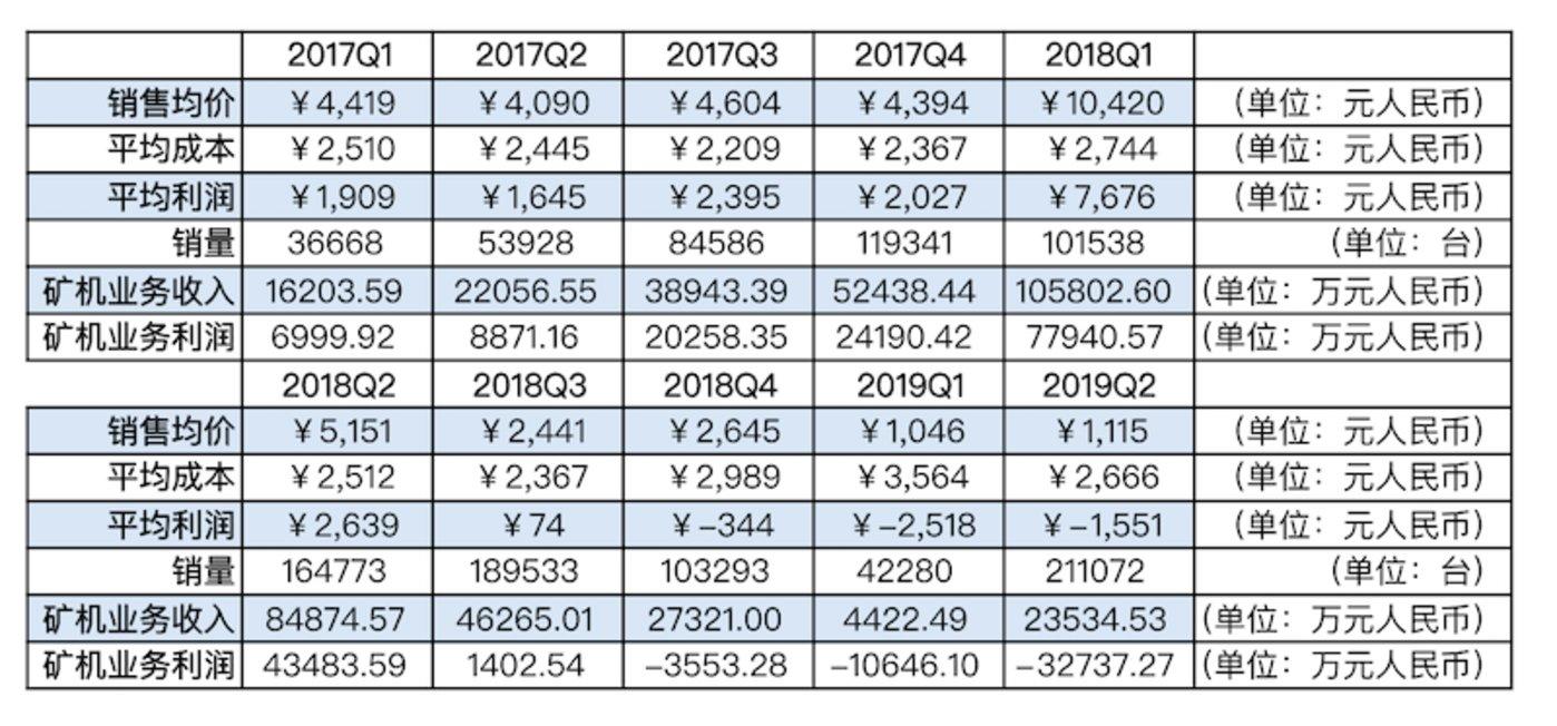 嘉楠耘智矿机销售数据表