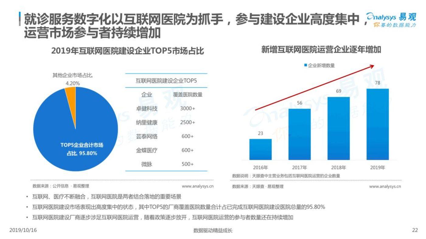 2019中国就诊服务数字化专题分析
