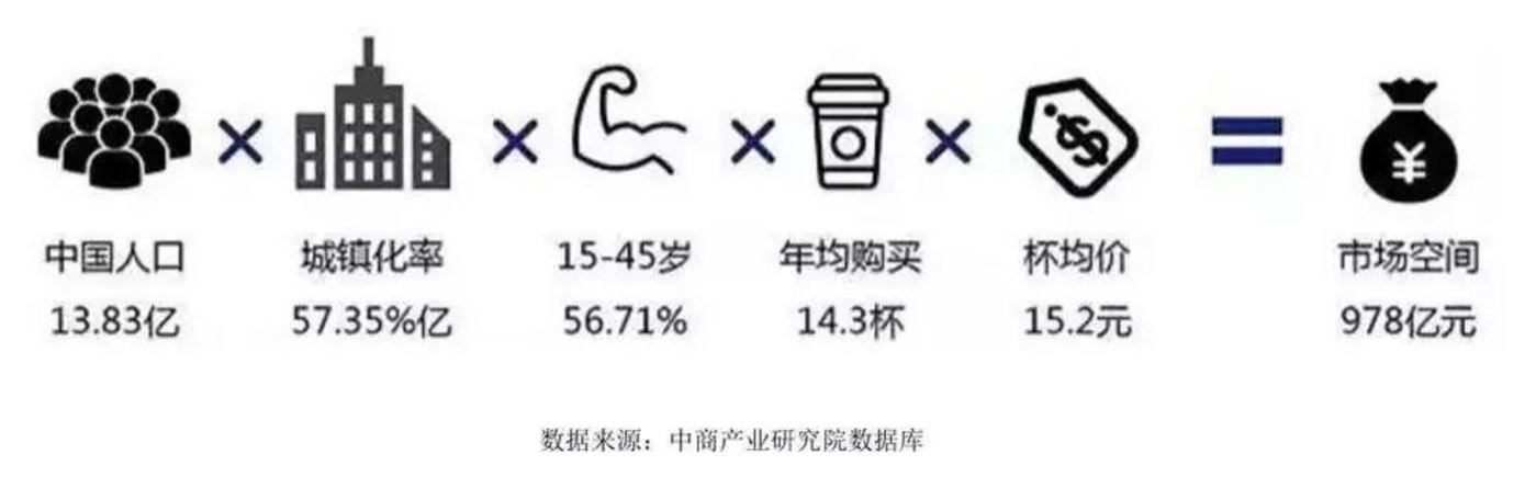 踏在千亿市场的风口上,茶饮的下一步是新零售