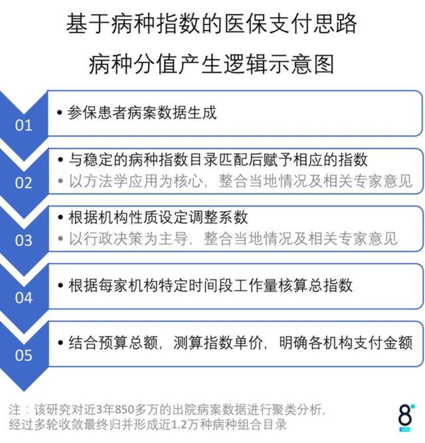 一年为广州医保节约11亿,大数据DRGs是怎样做到的?