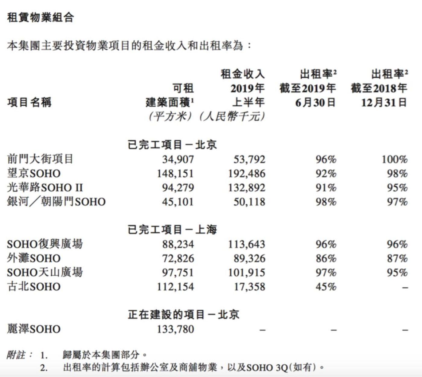 潘石屹也開始賣賣賣了,傳80億美元出售資產