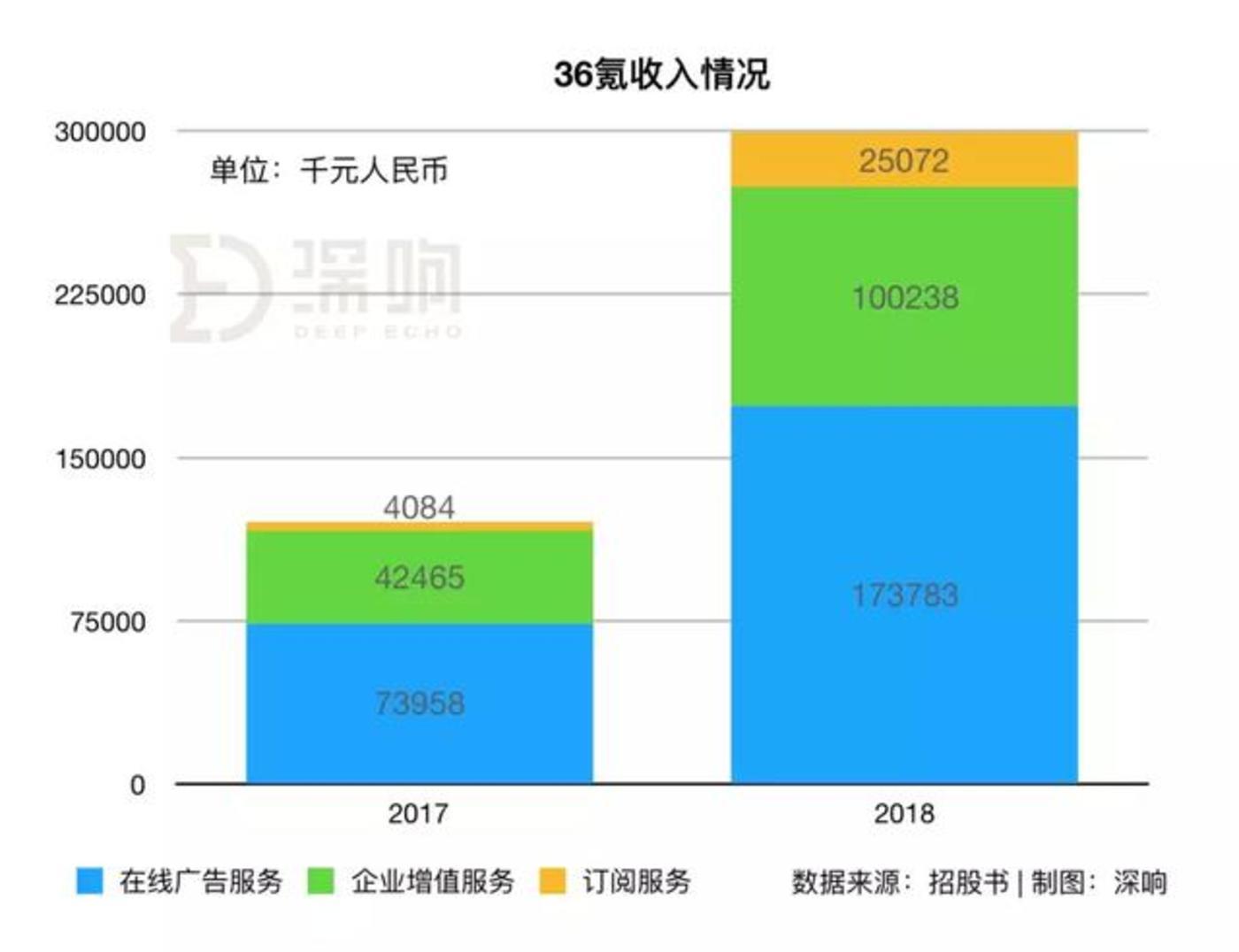 详解36氪招股书:上半年营收2亿元,冯大刚为第一大股东