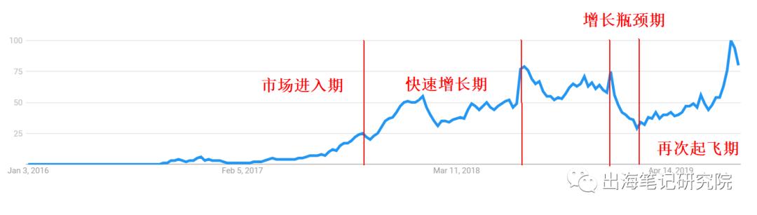 Club Factory关键字搜索热度曲线图  来源:谷歌