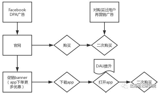 (第一种转化路径详解)